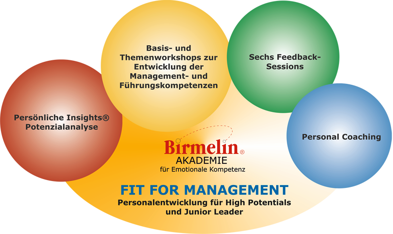 Fit for Management - Personalentwicklung für High Potentials & Junior Leader